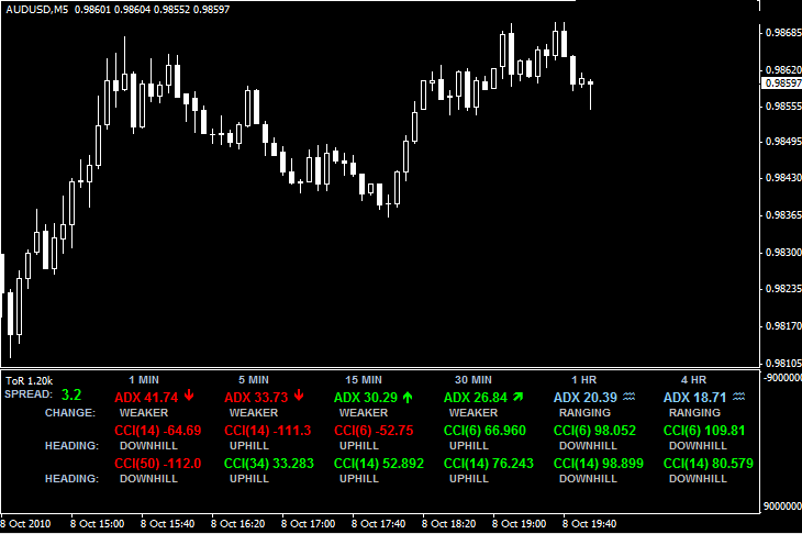 MT4 indicator (ToR_1.20k.mq4)