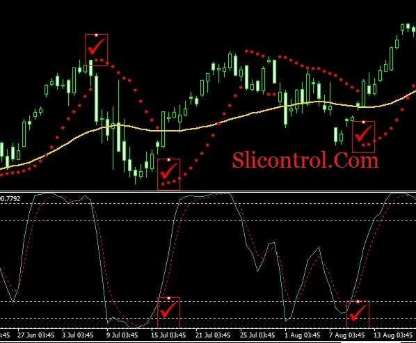 Jigsaw trading indicators