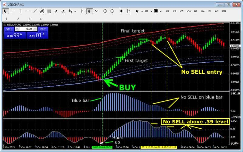 Forex bagovino method