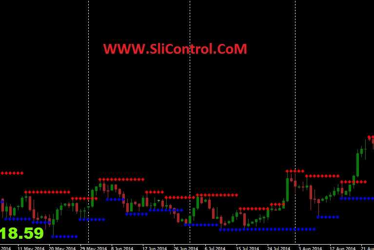 Support and Resistance indicator