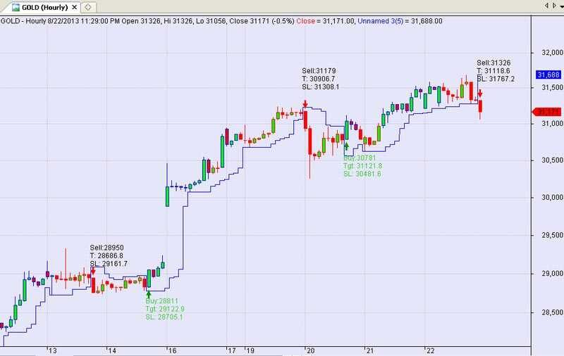 Metastock intraday trading system