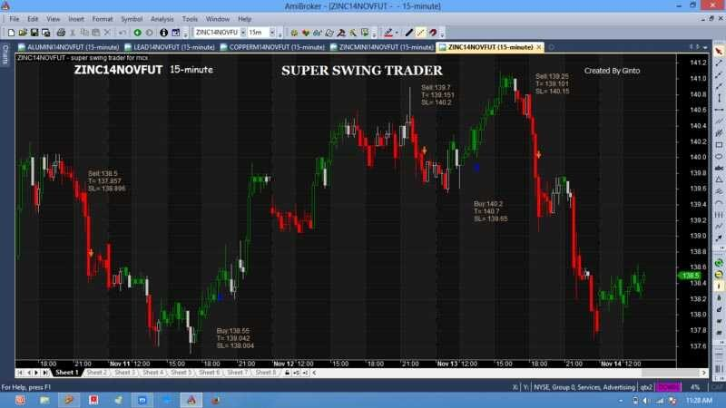 Super swing Trader For MCX for Amibroker (AFL)