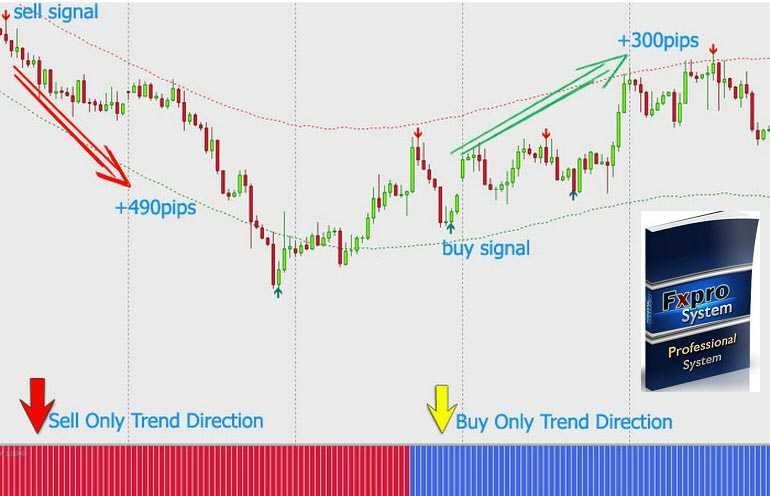Forex trading system buy
