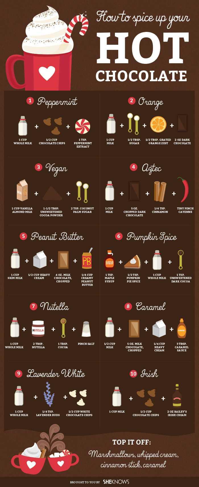 hot-chocolatte-infographic-chart-recipe-1