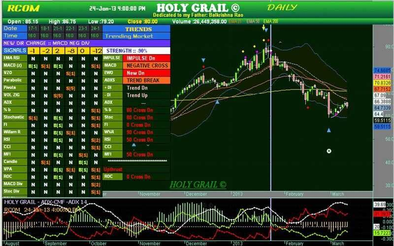 Mean reversion trading system amibroker