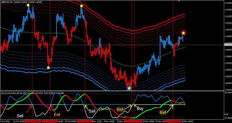 Forex hunter strategy v8