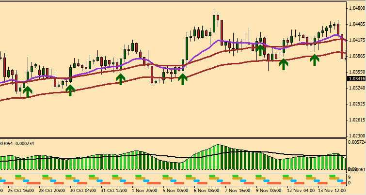 Quick Fix Forex Trading System