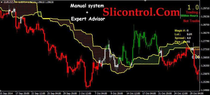 This is a detailed explanation of my simplified Ichimoku trading strategy, a profitable Ichimoku system with entries, exits, stop placement.