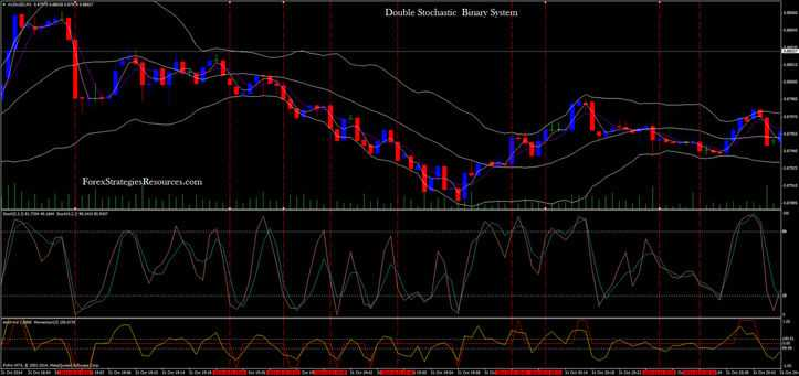Forex 4 stochastic momentum index