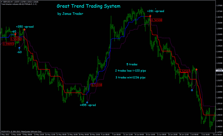Great Trend Trading System