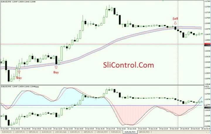 Stochastic system forex