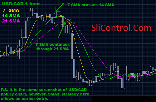 Simple Moving Averages Crossover Forex Trading System