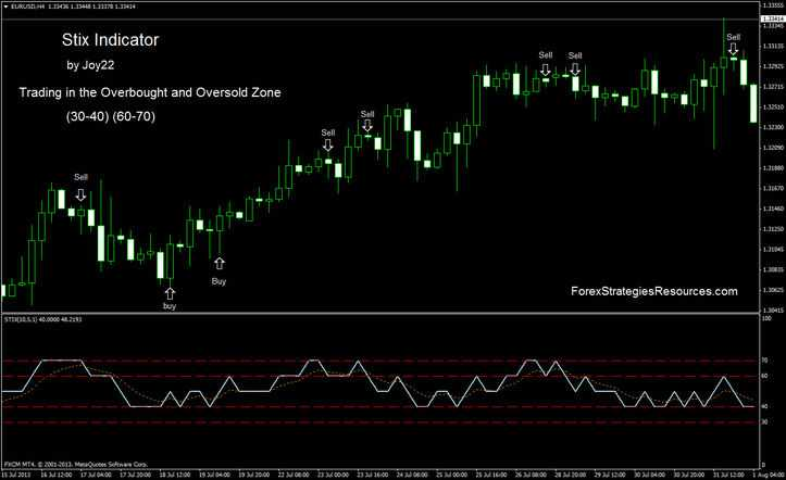 Alarm for you forex indicator