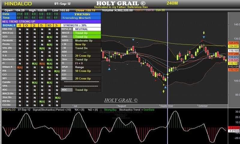 Srt trading system