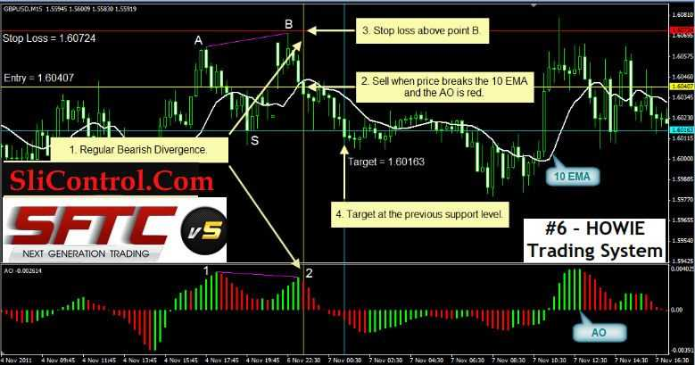 Forex trading challenge