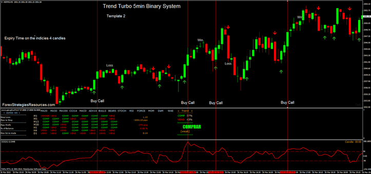 Trend Turbo 5min Binary System