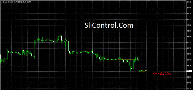 Candle Time Indicator for MT4 - SliControl.Com