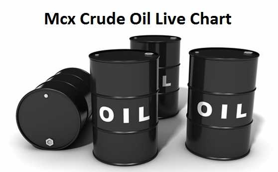 Mcx Crude Oil Live Chart