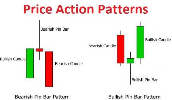 Price Action Patterns