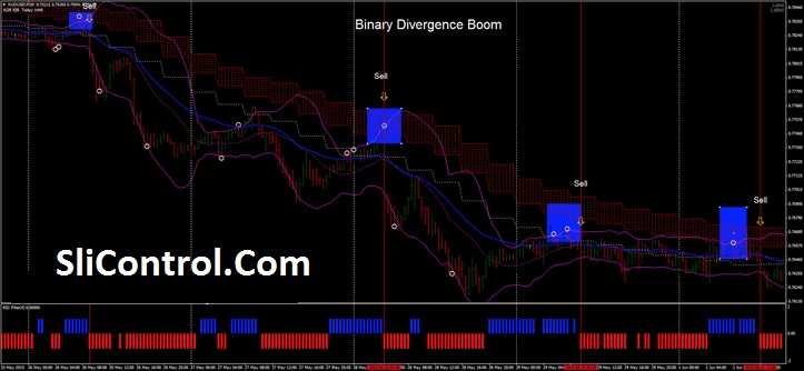 Binary Divergence Boom trading system