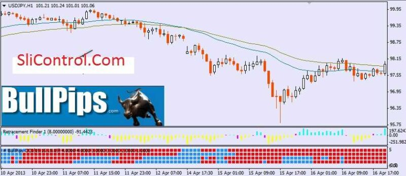 Forex profit boost system + indicator download