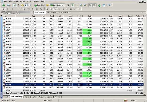 Deadsoul Oanfx Trading System