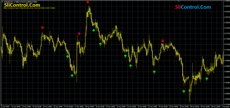 Stochastic Signal Indicators