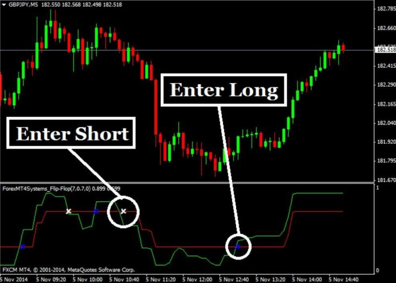 Forex multi time frame trend indicator