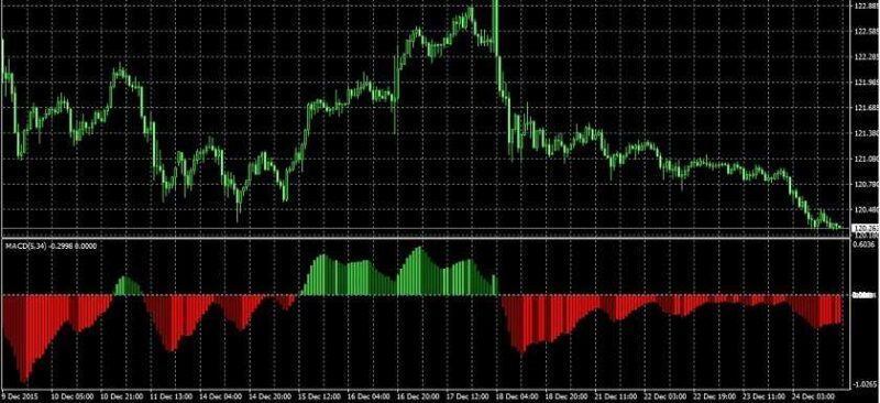 Macd With 4 Colour Histogram Indicators Mt4