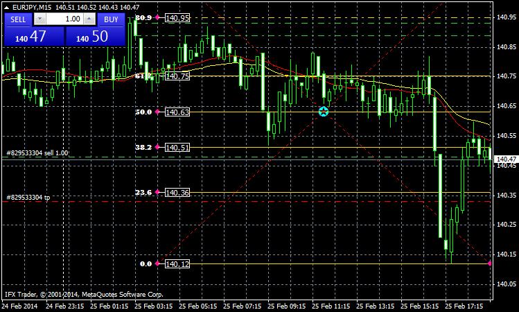 Forex level trading 123 indicator
