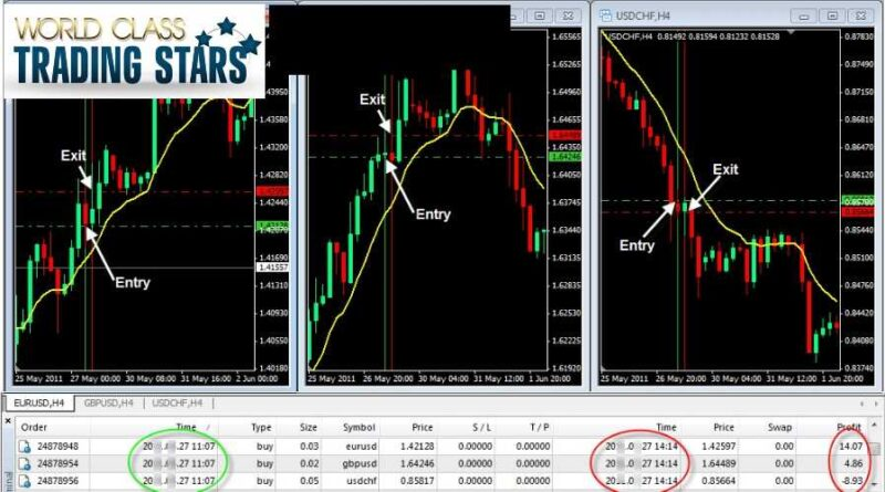 Forex trading daily profits