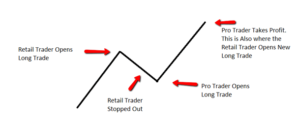 Professional Traders Make Money 1