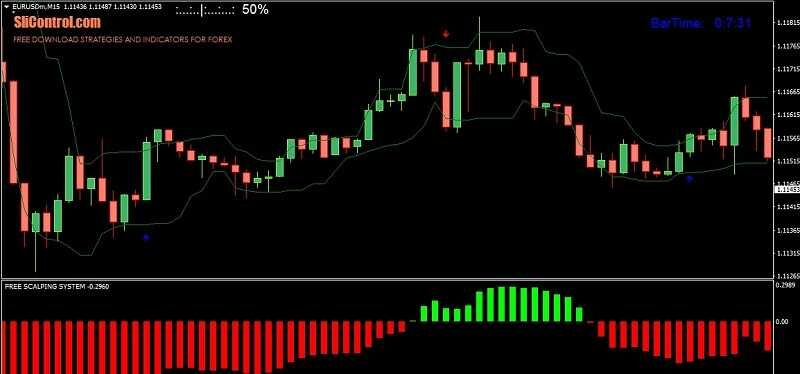 Forex scalping 1 pip