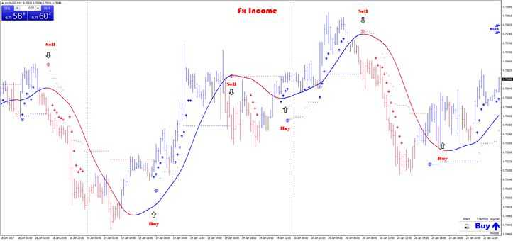 Swing Trading Strategies Fx income