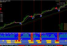 Forex Strategies Trend Rider V3 Trading System