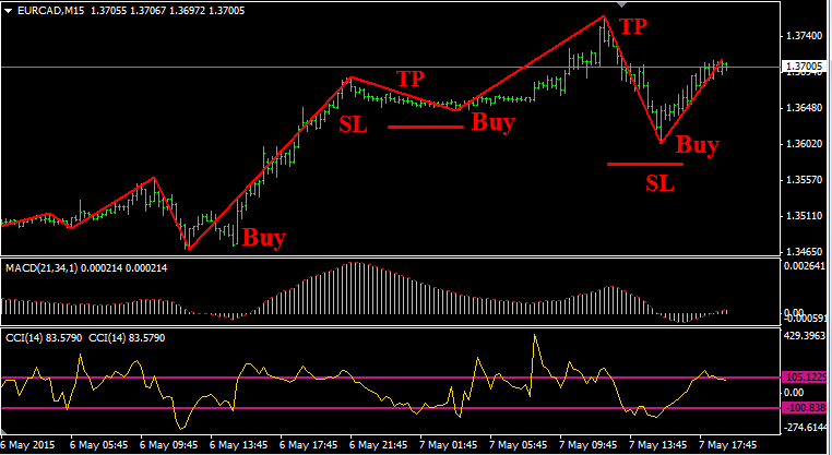 Forex profitable strategies