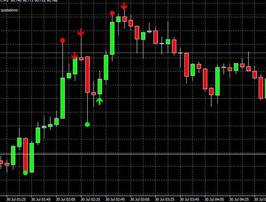 Aken Candle Indicator Free Download for Forex Trading
