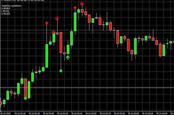 Aken Candle Indicator Free Download for Forex Trading - SliControl.Com