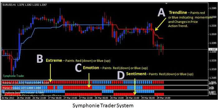 Symphonie trading systems forex profit making trading strategies