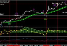 Extreme income trading strategies review