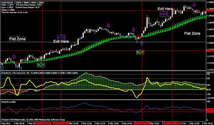Forex trading strategies.com