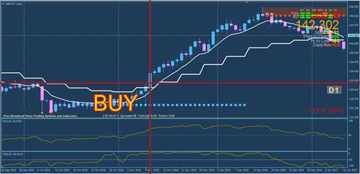 Multiple time frame forex trading