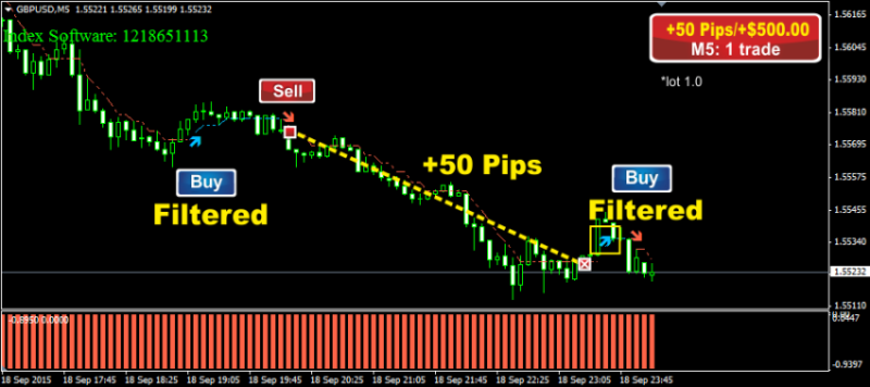 Forex Trading Strategy #26 Forex Smart Scalper Trading Strategies 5m