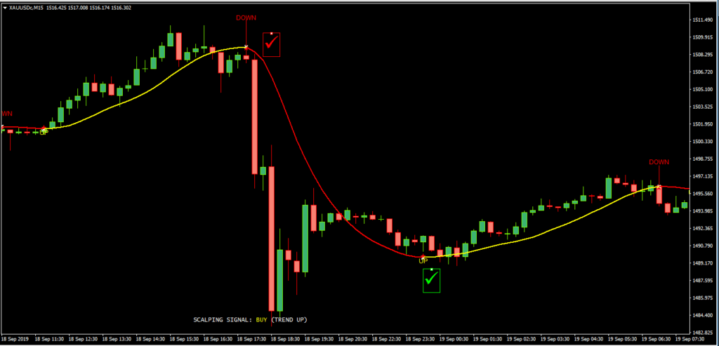 100 Pips Today Scalper Free Forex Trading Indicator