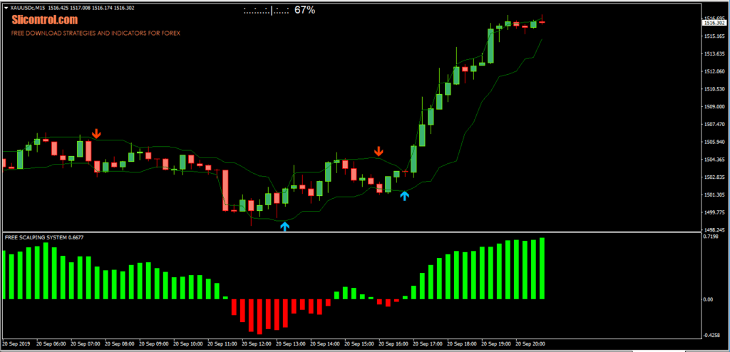 15 Pips Forex Intraday System