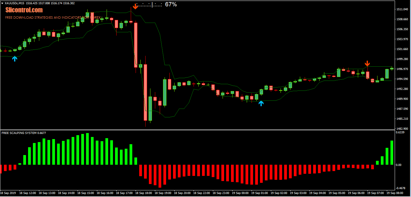 15 Pips Forex Scalping System