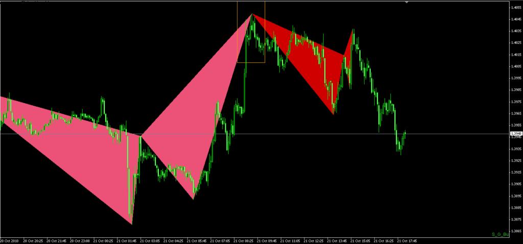 Harmonic Trading Trade Gartley Pattern