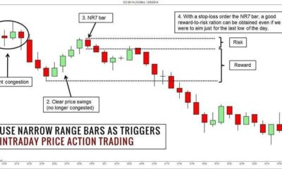 Day Trading Strategies Using Price Action Patterns