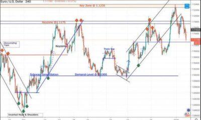 Price Action Trading Strategies
